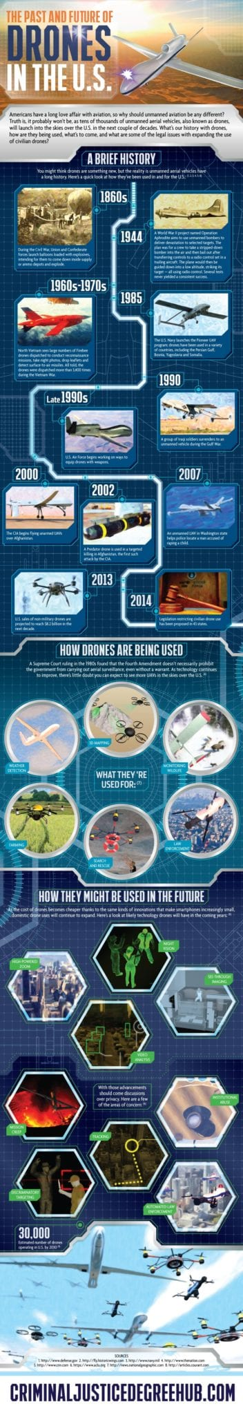 The Past and Future of Drones in the U.S.