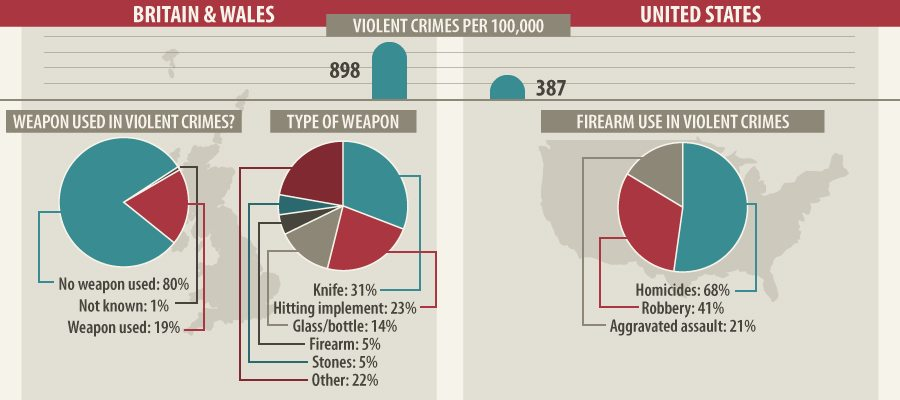 Violent Crime: The US and Abroad - Criminal Justice Degree Hub