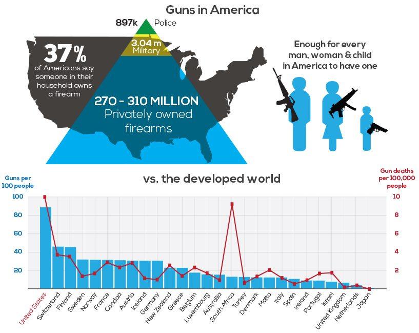 anti gun control essay conclusion