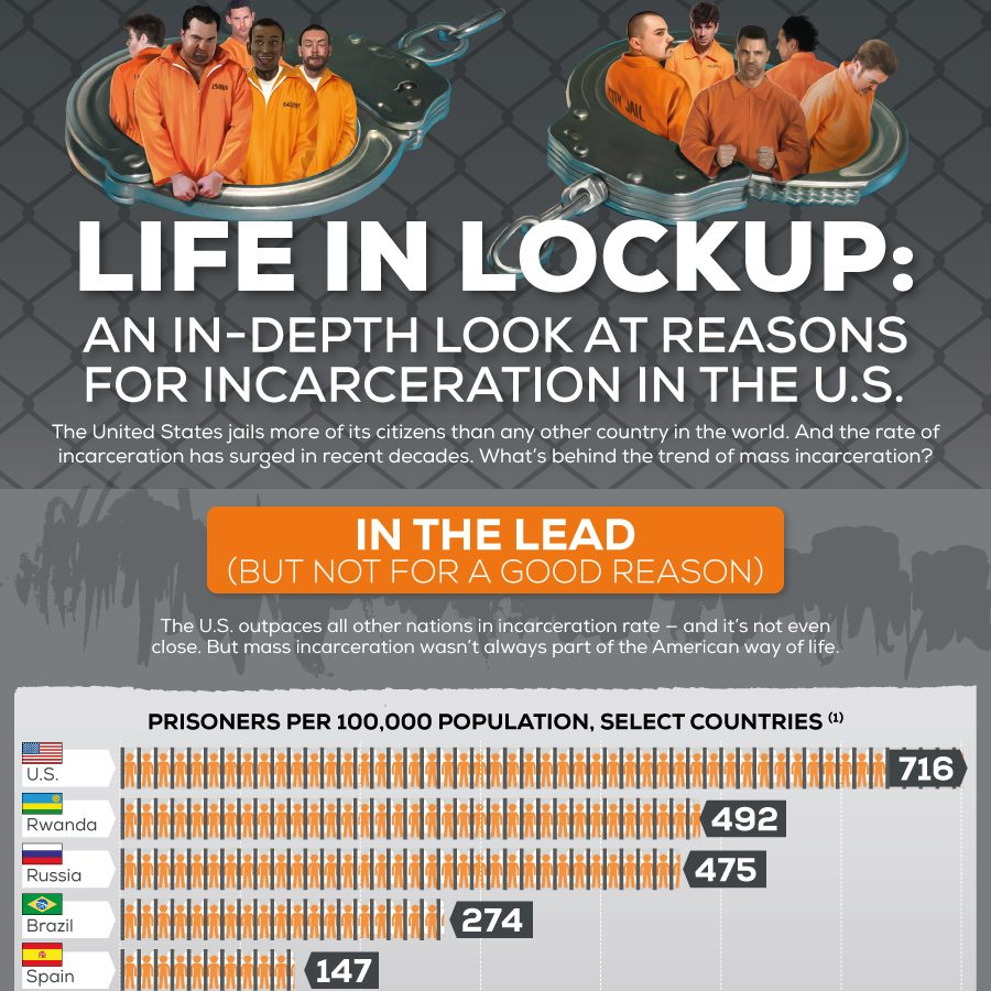 Life In Lockup An In Depth Look At Reasons For